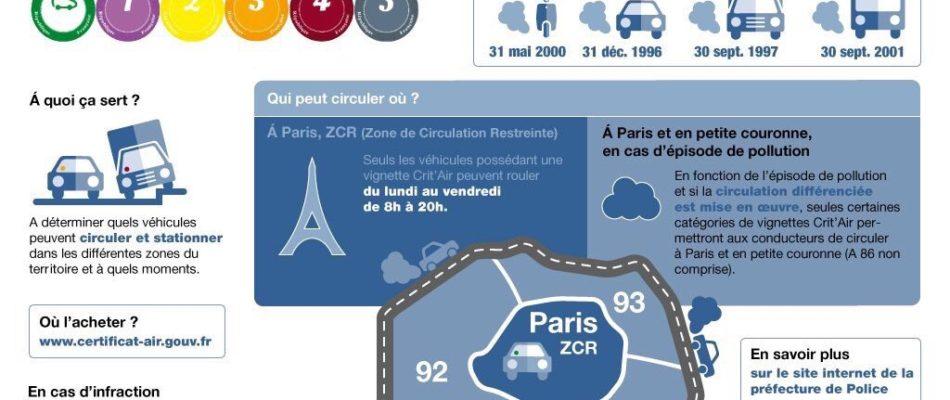 Circulation différenciée à Paris: 1ère Mise en application